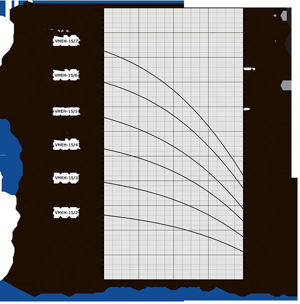 График производительности VMtec Altera VMEH 15