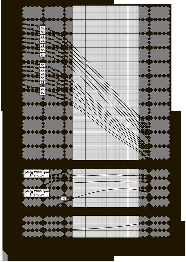 График производительности VMtec VS 46